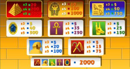 Таблица выигрышей игрового автомата ...