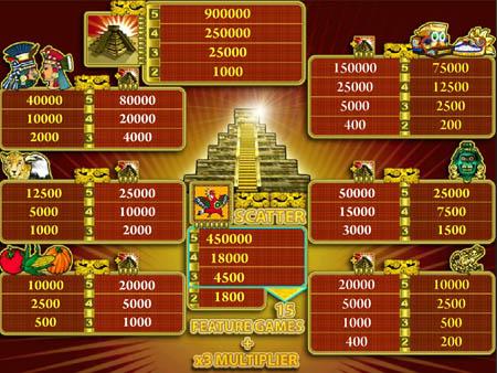 игровой аппарат Aztec Treasure